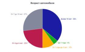 Среднестатистический российский водитель: в пробке на Жигулях в мечтах о джипе